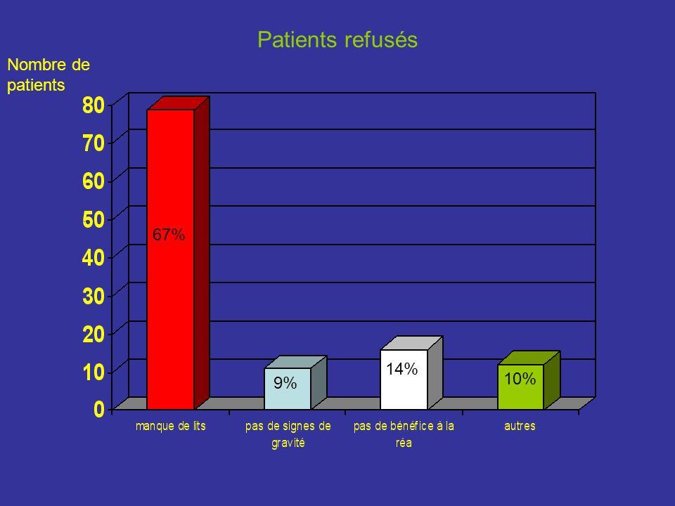 Patients refusés Nombre de patients 67% 9% 14% 10%