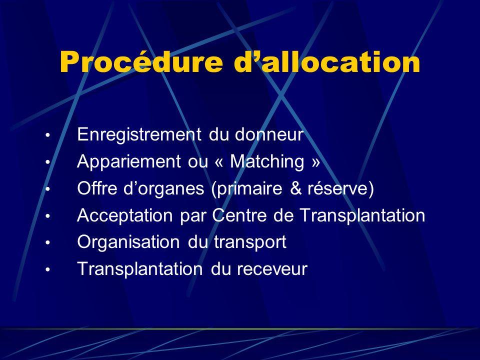 Procédure dallocation Enregistrement du donneur Appariement ou « Matching » Offre dorganes (primaire & réserve) Acceptation par Centre de Transplantation Organisation du transport Transplantation du receveur