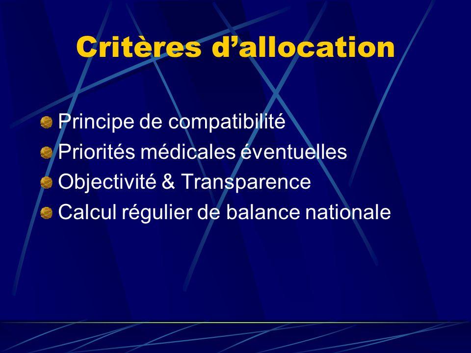 Critères dallocation Principe de compatibilité Priorités médicales éventuelles Objectivité & Transparence Calcul régulier de balance nationale