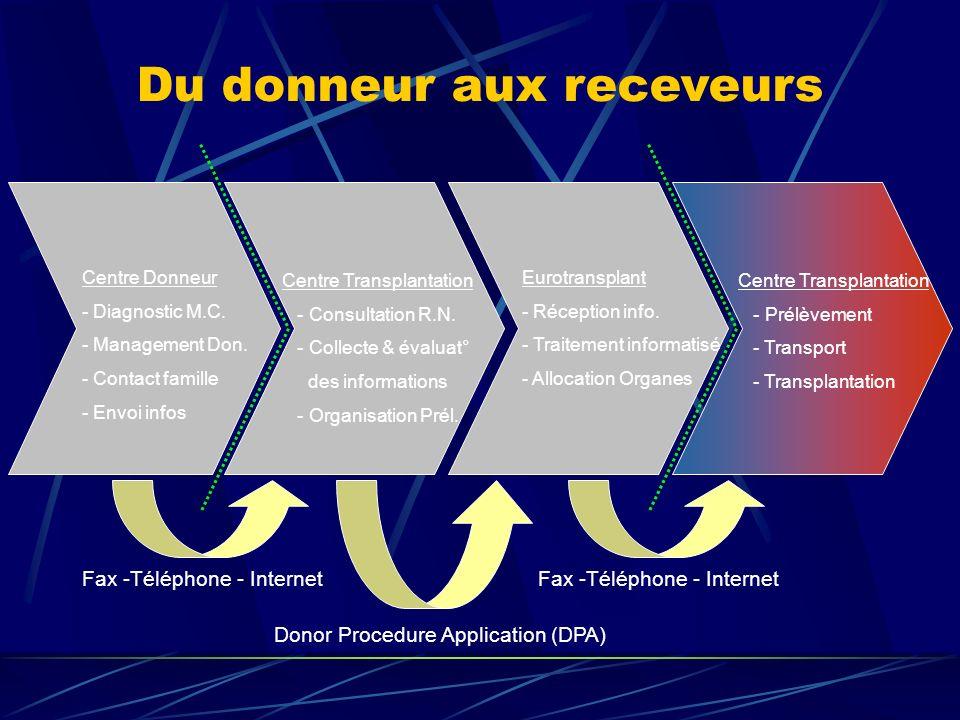 Du donneur aux receveurs Centre Donneur - Diagnostic M.C.