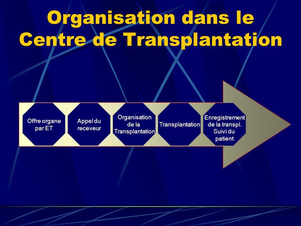 Organisation dans le Centre de Transplantation Offre organe par ET Appel du receveur Organisation de la Transplantation Enregistrement de la transpl.