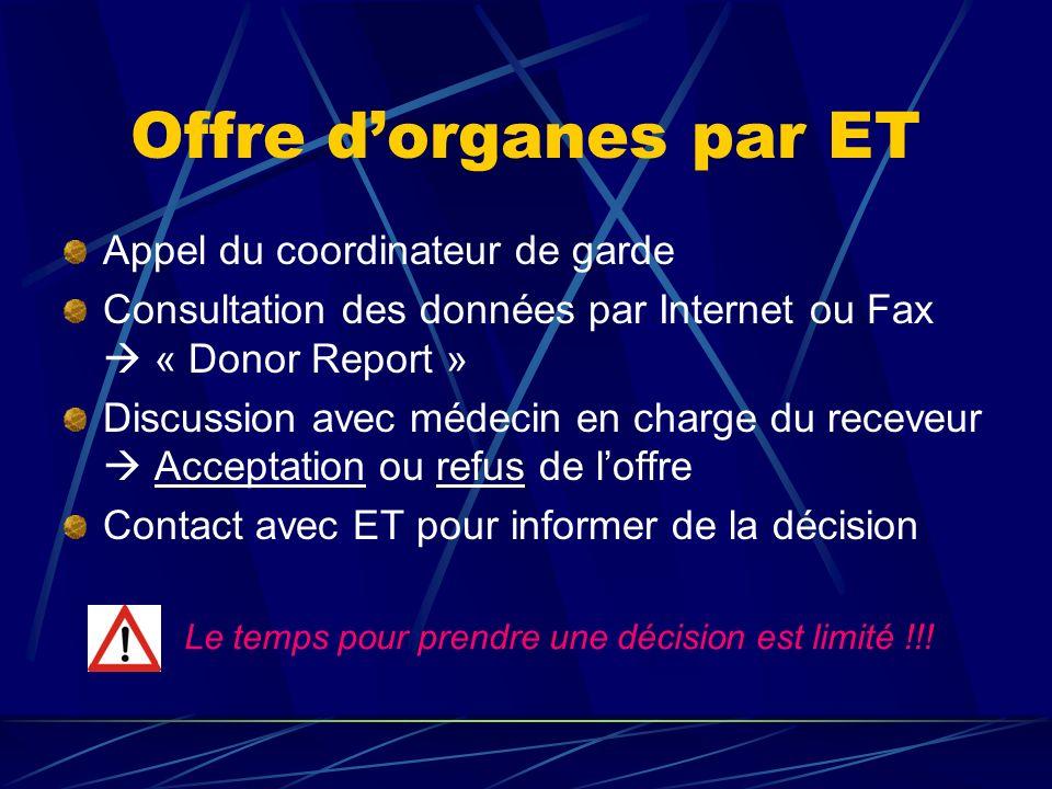 Offre dorganes par ET Appel du coordinateur de garde Consultation des données par Internet ou Fax « Donor Report » Discussion avec médecin en charge d