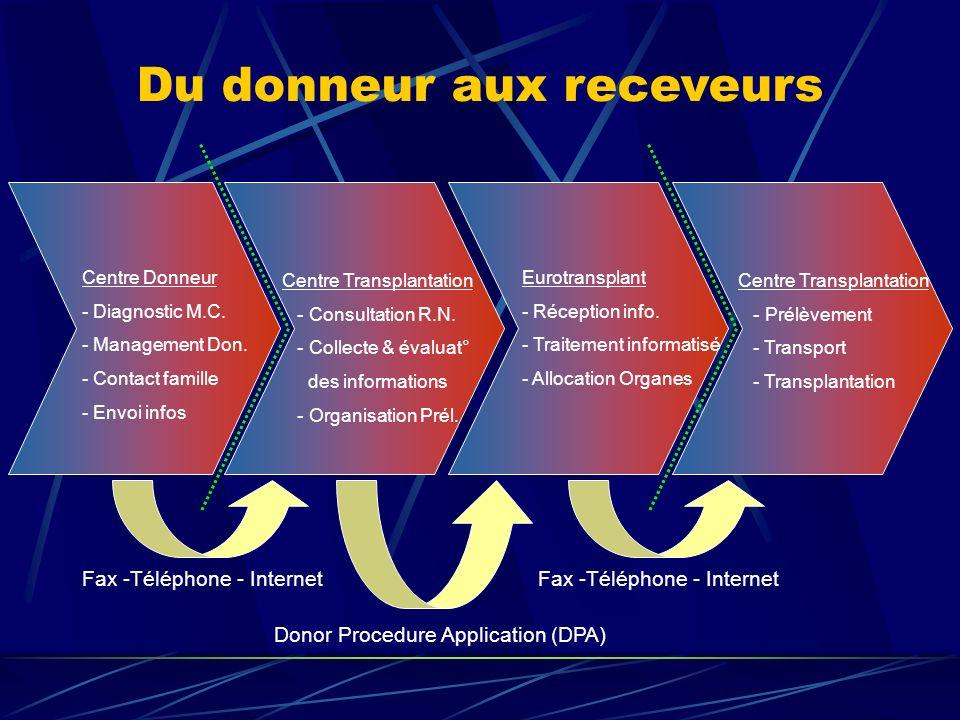 Le Donneur et sa Famille Les Soignants Centre Donneur Le Centre de Transplantation