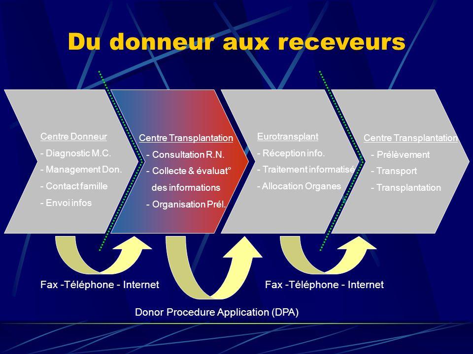 Du donneur aux receveurs Centre Donneur - Diagnostic M.C. - Management Don. - Contact famille - Envoi infos Centre Transplantation - Consultation R.N.