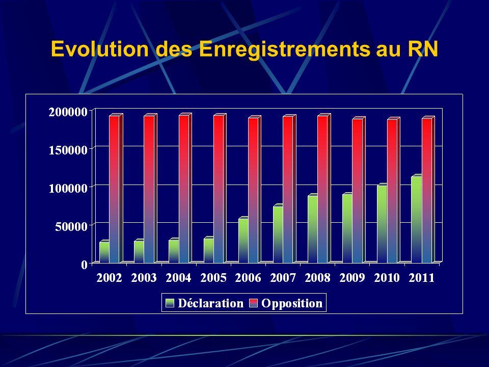 Evolution des Enregistrements au RN