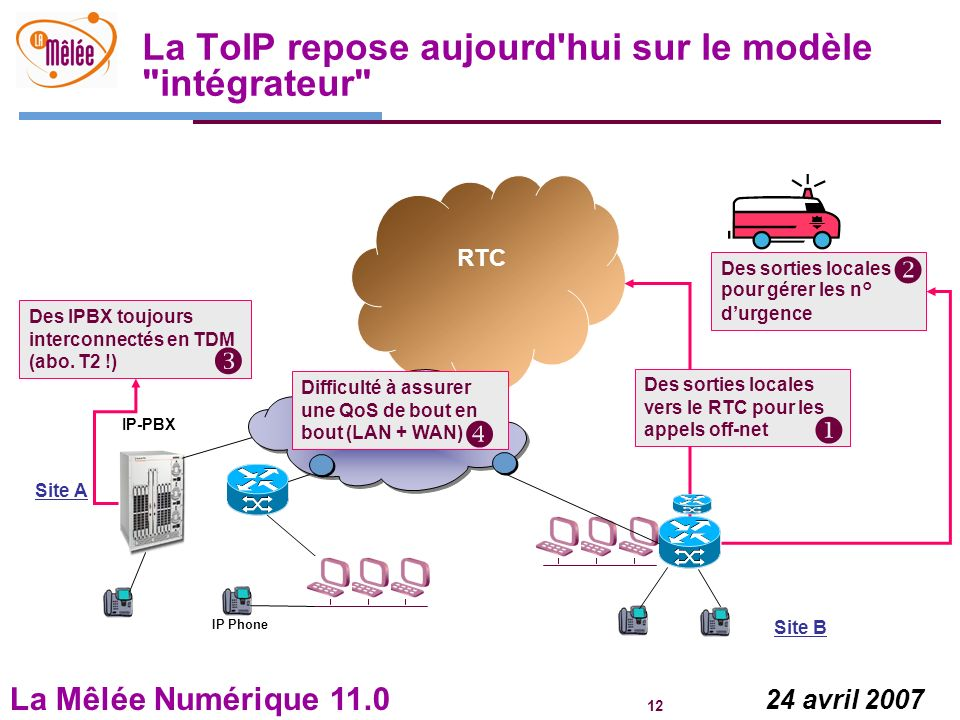 La Mêlée Numérique 11.0 12 24 avril 2007 La ToIP repose aujourd'hui sur le modèle