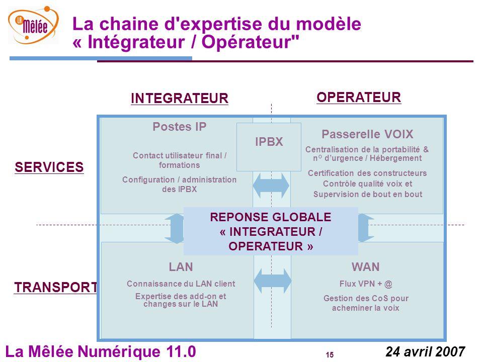 La Mêlée Numérique 11.0 15 24 avril 2007 WAN Flux VPN + @ Gestion des CoS pour acheminer la voix LAN Connaissance du LAN client Expertise des add-on e