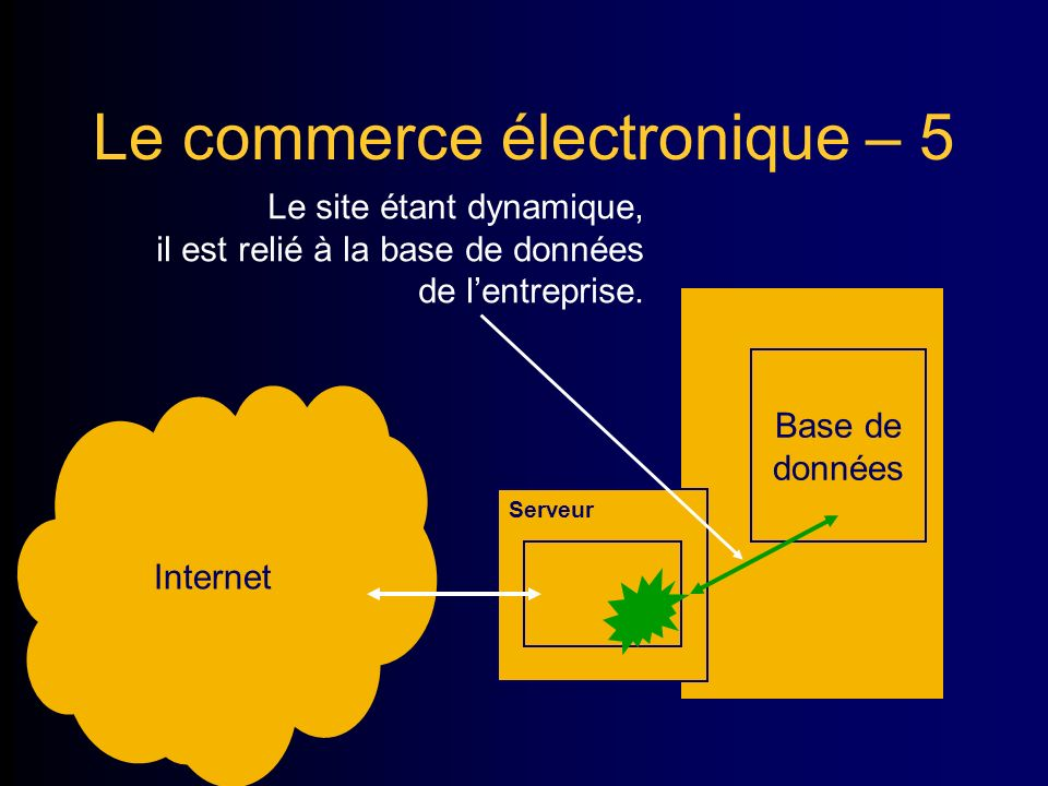 Le commerce électronique – 5.