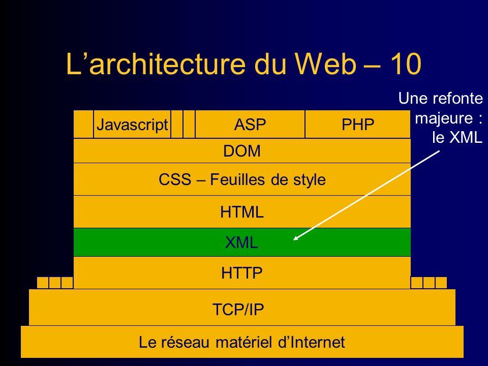 Larchitecture du Web – 10 Le réseau matériel dInternet TCP/IP HTTP HTML CSS – Feuilles de style Javascript DOM ASPPHP XML Une refonte majeure : le XML