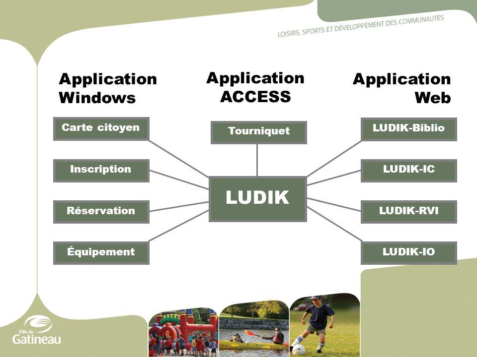 LUDIK Carte citoyen Inscription Réservation LUDIK-Biblio LUDIK-IC LUDIK-RVI LUDIK-IO Application Windows Application Web Équipement Application ACCESS Tourniquet