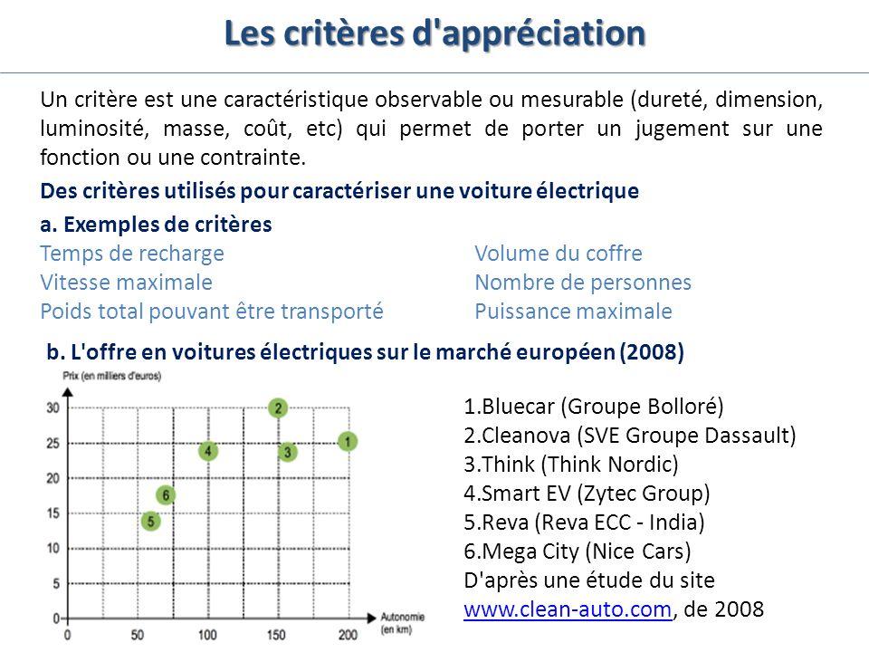 Les critères d'appréciation Un critère est une caractéristique observable ou mesurable (dureté, dimension, luminosité, masse, coût, etc) qui permet de