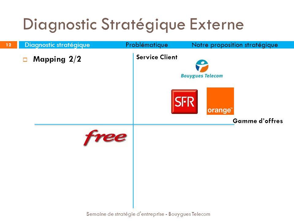 12 Service Client Gamme doffres Semaine de stratégie d'entreprise - Bouygues Telecom Mapping 2/2 Diagnostic Stratégique Externe Diagnostic stratégique
