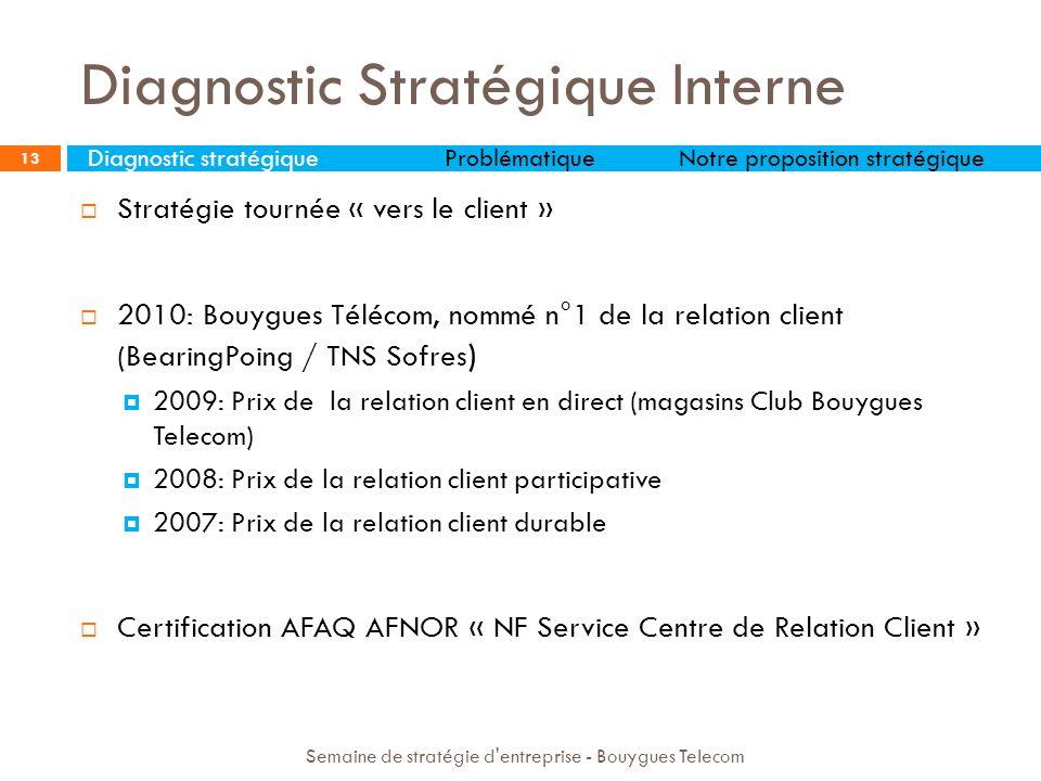 Diagnostic Stratégique Interne 13 Stratégie tournée « vers le client » 2010: Bouygues Télécom, nommé n°1 de la relation client (BearingPoing / TNS Sof