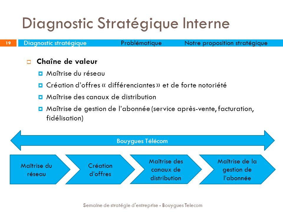 Diagnostic Stratégique Interne 19 Diagnostic stratégiqueProblématiqueNotre proposition stratégique Semaine de stratégie d'entreprise - Bouygues Teleco