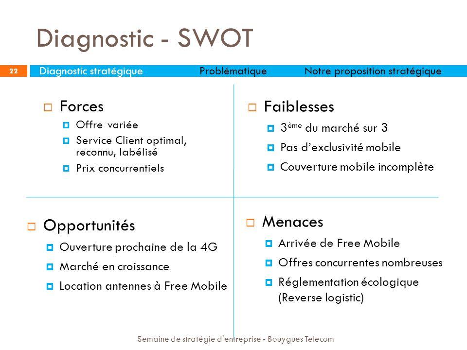 Diagnostic - SWOT 22 Forces Offre variée Service Client optimal, reconnu, labélisé Prix concurrentiels Opportunités Ouverture prochaine de la 4G March