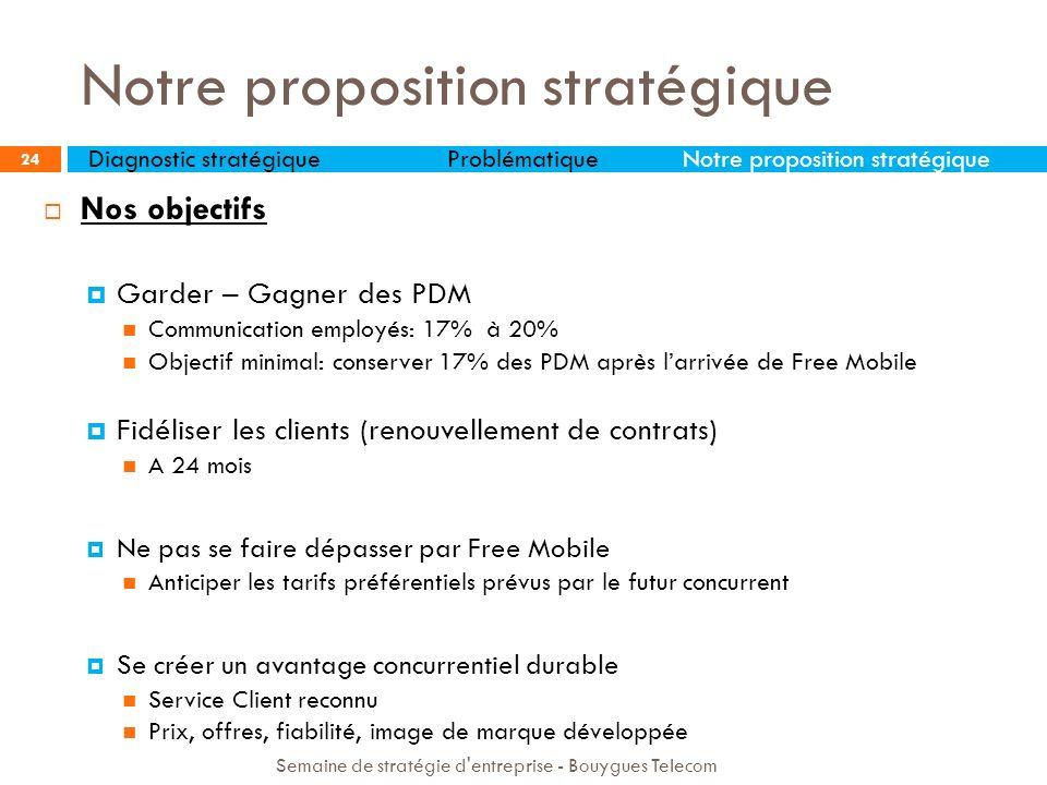 Nos objectifs Garder – Gagner des PDM Communication employés: 17% à 20% Objectif minimal: conserver 17% des PDM après larrivée de Free Mobile Fidélise