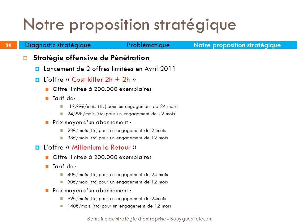 Notre proposition stratégique 26 Stratégie offensive de Pénétration Lancement de 2 offres limitées en Avril 2011 Loffre « Cost killer 2h + 2h » Offre