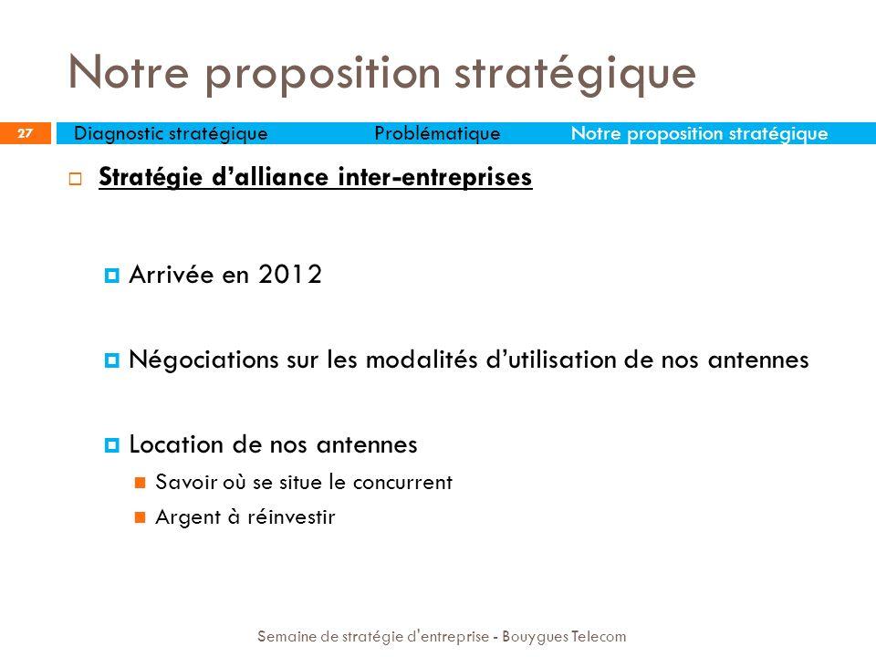 Stratégie dalliance inter-entreprises Arrivée en 2012 Négociations sur les modalités dutilisation de nos antennes Location de nos antennes Savoir où s