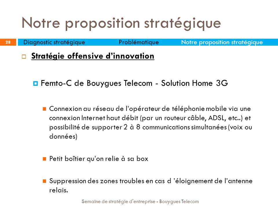 Notre proposition stratégique 28 Stratégie offensive dinnovation Femto-C de Bouygues Telecom - Solution Home 3G Connexion au réseau de lopérateur de t