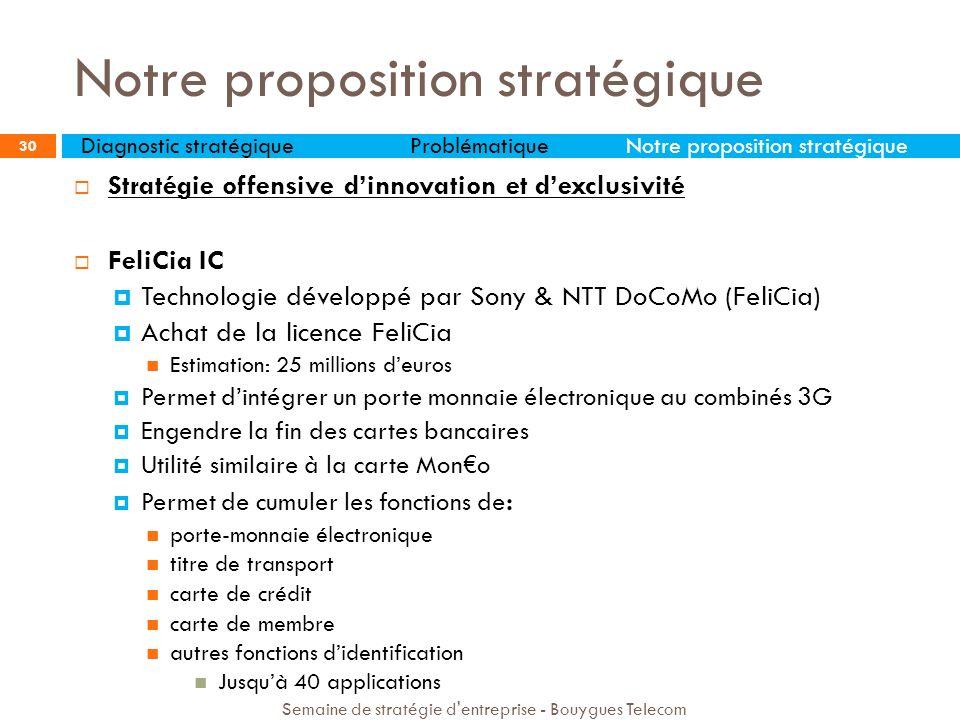 Stratégie offensive dinnovation et dexclusivité FeliCia IC Technologie développé par Sony & NTT DoCoMo (FeliCia) Achat de la licence FeliCia Estimatio