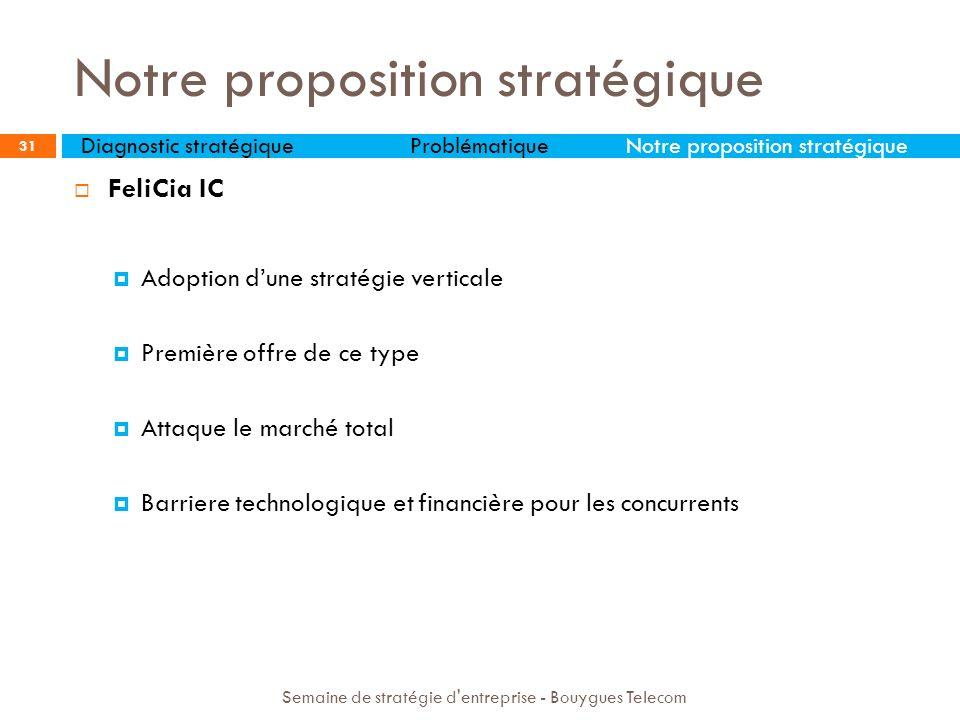 FeliCia IC Adoption dune stratégie verticale Première offre de ce type Attaque le marché total Barriere technologique et financière pour les concurren