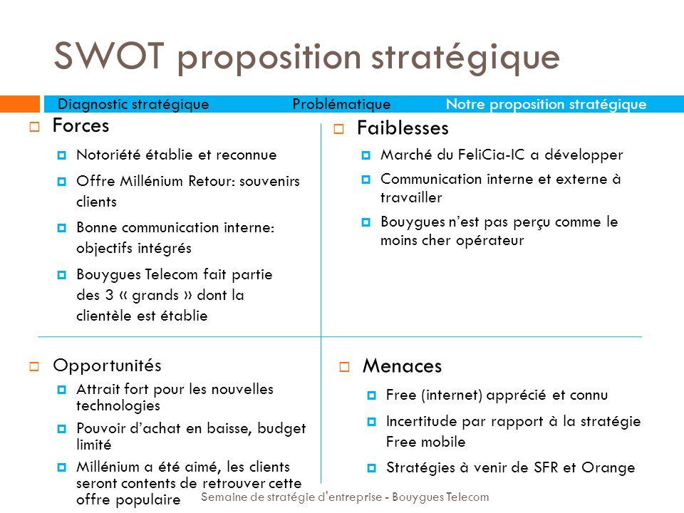 SWOT proposition stratégique Forces Notoriété établie et reconnue Offre Millénium Retour: souvenirs clients Bonne communication interne: objectifs int