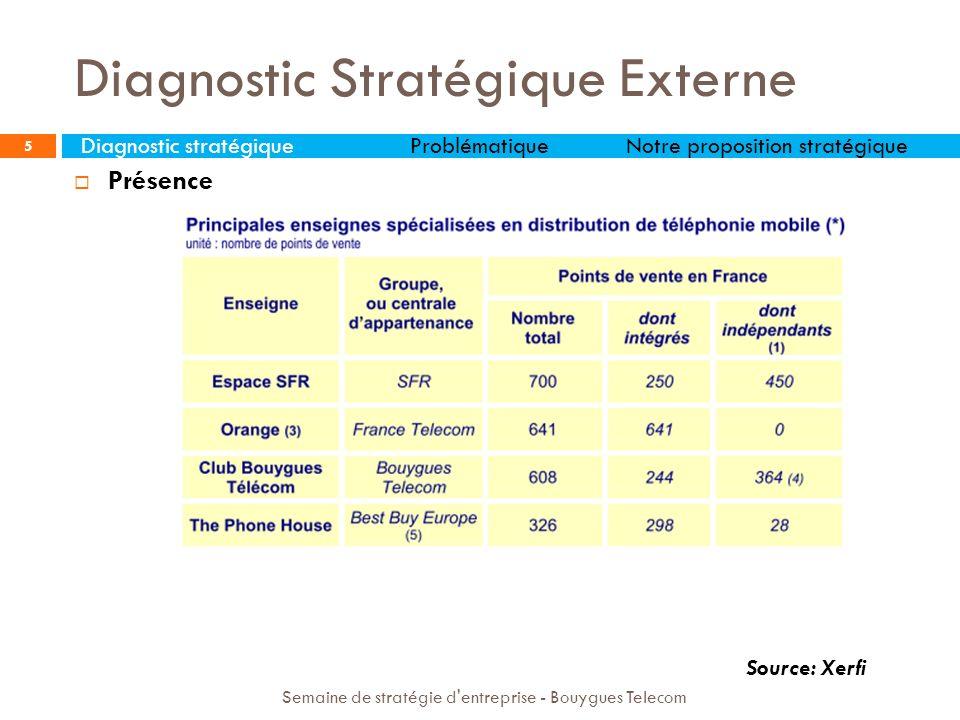 5 Source: Xerfi Présence Diagnostic Stratégique Externe Semaine de stratégie d'entreprise - Bouygues Telecom Diagnostic stratégiqueProblématiqueNotre