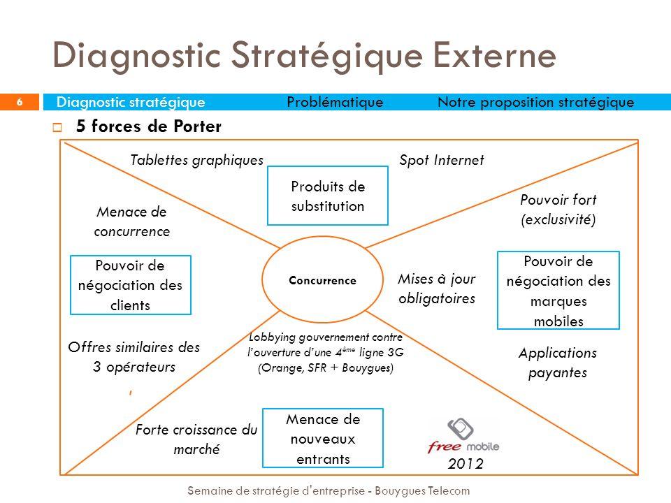 6 Concurrence Forte croissance du marché Lobbying gouvernement contre louverture dune 4 ème ligne 3G (Orange, SFR + Bouygues) Pouvoir fort (exclusivit
