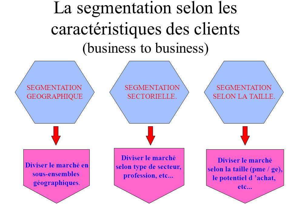 EXEMPLE DE SEGMENTATION PSYCHOGRAPHIQUE MARCHÉ AUTOMOBILE Conformisme Non conformisme Narcissisme Discrétion Segment 1 Segment 2 Niche 4 Segment 3 « l
