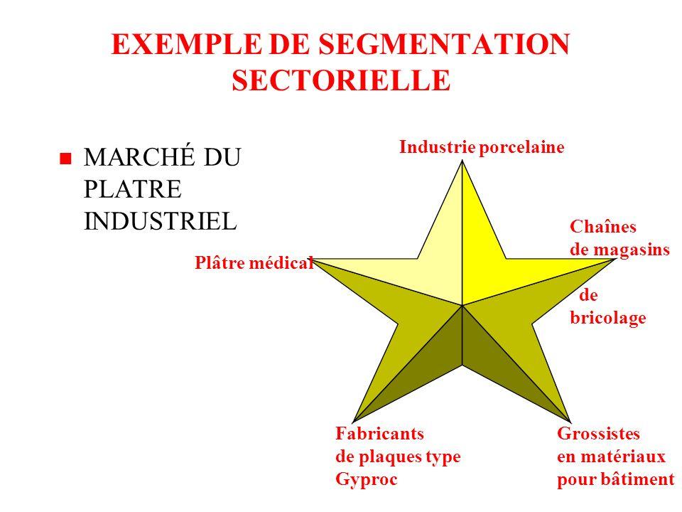 La segmentation selon les caractéristiques des clients (business to business) SEGMENTATION GEOGRAPHIQUE SEGMENTATION SECTORIELLE. SEGMENTATION SELON L
