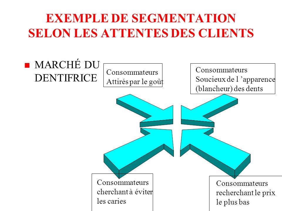 La segmentation selon les attentes des clients (ou selon les « bénéfices recherchés ») BESOINS DESIRS DEMANDES CONSCIENTS & INCONSCIENTS