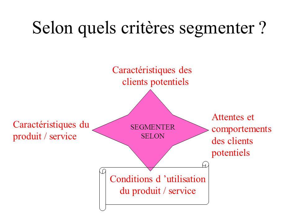 La segmentation selon les comportements USAGEVOLUMEPRIXFIDELITE Users vs. Non users Clients Intensifs vs. Occasionnels Clients Sensibles au prix vs. I