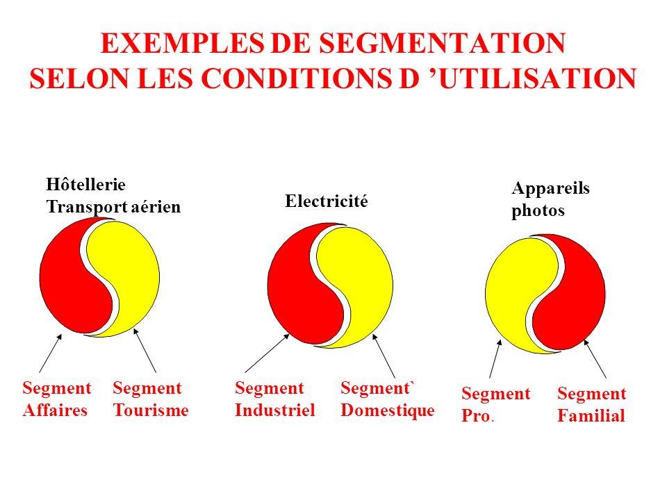 La segmentation selon les conditions d utilisation Un même produit / service peut être acheté / consommé pour répondre à des besoins différents pour d