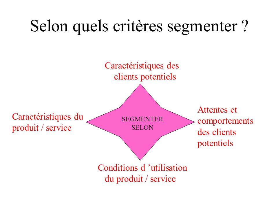 EXEMPLES DE SEGMENTATION SELON LES CARACTERISTIQUES DU PRODUIT MARCHÉ AUTOMOBILE MARCHÉ des ASPIRATEURS MARCHÉ des TELEVISEURS