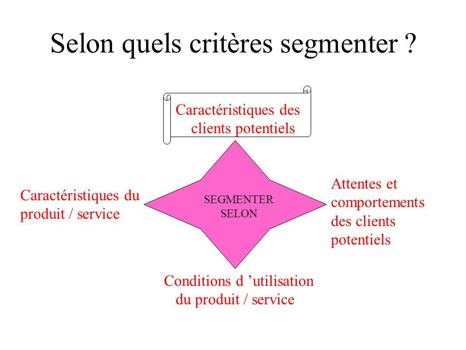 La segmentation, comment ? 1. Identifier plusieurs facteurs qui pourraient expliquer ou caractériser les comportements dachat au sein du marché 2. Cho