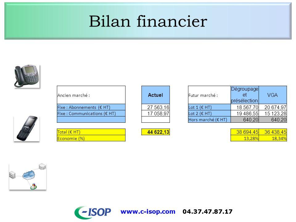www.c-isop.com 04.37.47.87.17 Bilan financier Ancien marché : Actuel Futur marché : Dégroupage et présélection VGA Fixe : Abonnements ( HT) 27 563,16