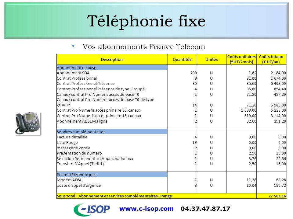 www.c-isop.com 04.37.47.87.17 Téléphonie fixe Vos communications téléphonique Sites T2 Destination Nombre d appels /an Durée cumulée des appels en mn /an Coûts unitaires (HT/mn) Coûts totaux ( HT/an) Communications vers fixe locales45 081,001167800,021 751,70 nationales4 220,00122010,02183,02 Autres communications internationales22,00600,105,80 Communications vers les mobiles Orange15294289390,123 472,68 SFR12166138120,121 657,44 Bouygues Telecom7300230200,122 762,40 Communications spéciales Audiotel 1 112,26 Autres Com.