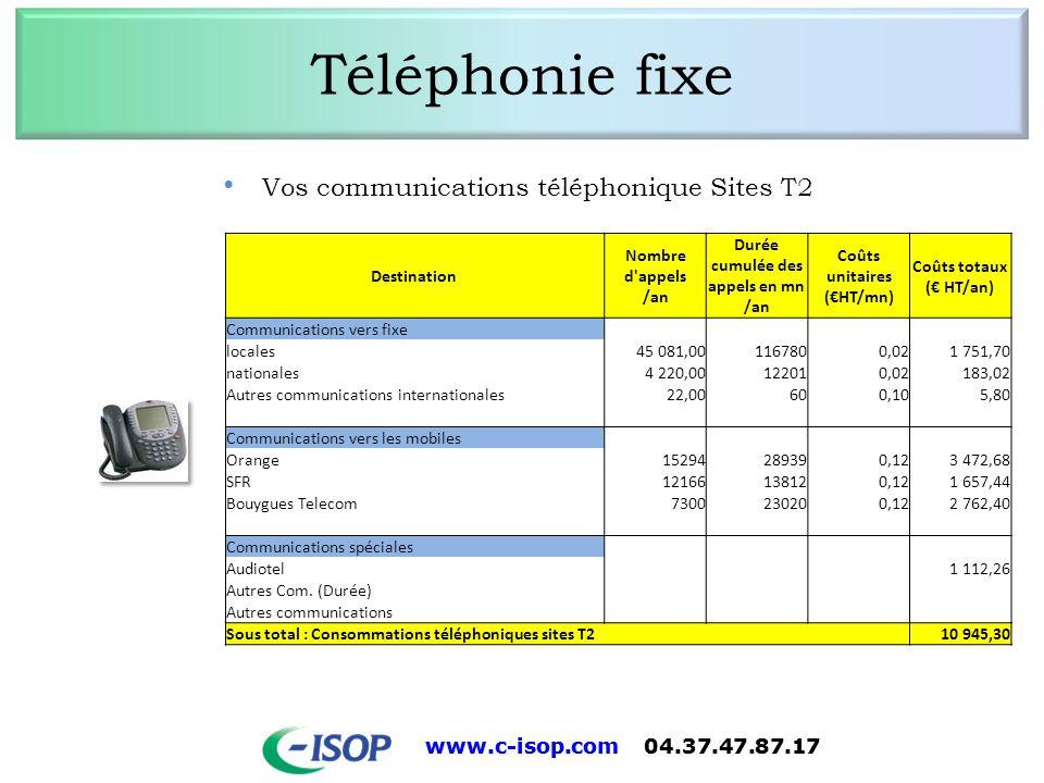 www.c-isop.com 04.37.47.87.17 Téléphonie fixe Vos communications téléphonique des sites isolés Destination Nombre d appels /an Durée cumulée des appels en mn /an Coûts unitaires (HT/mn) Coûts totaux ( HT/an) Communications vers fixe locales18 64645 474 901,83 nationales1 4443 515 94,73 Autres communications internationales5061 608 155,50 Communications vers les mobiles Orange6 78614 187 1 721,52 SFR5 4987 091 870,18 Bouygues Telecom3 34811 123 1 383,18 Communications spéciales Audiotel 986,74 Libre appel Autres communications Sous total : Consommations téléphoniques autres sites6 113,67