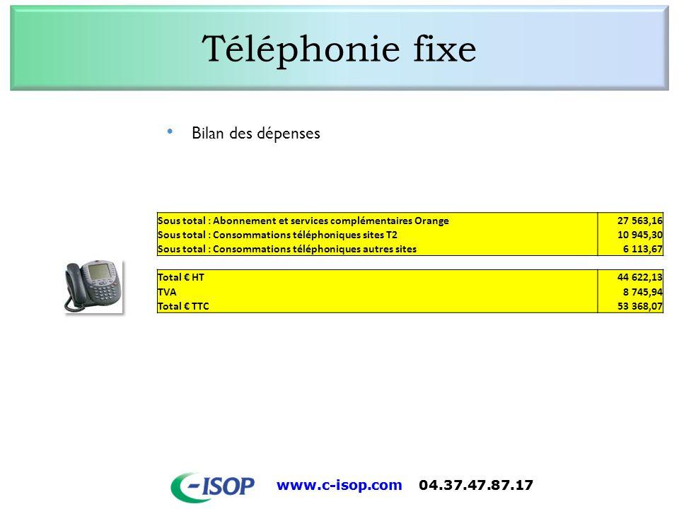 www.c-isop.com 04.37.47.87.17 Téléphonie fixe Bilan des dépenses Sous total : Abonnement et services complémentaires Orange27 563,16 Sous total : Cons