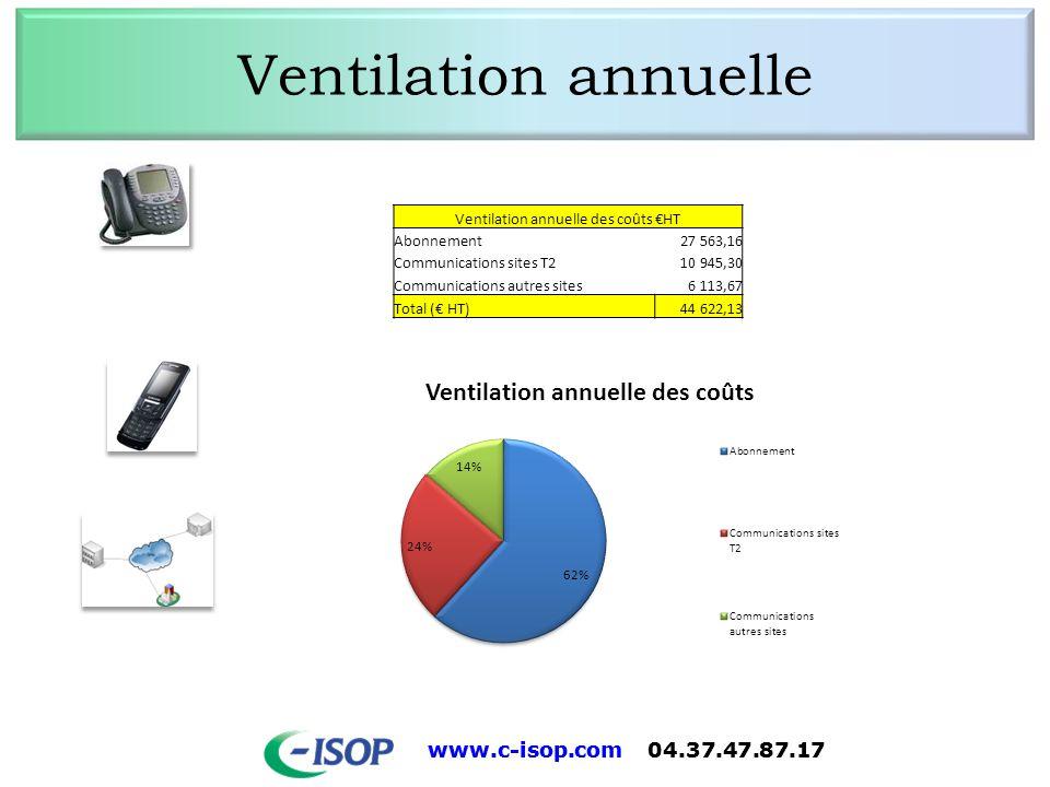 www.c-isop.com 04.37.47.87.17 Ventilation annuelle Ventilation annuelle des coûts HT Abonnement27 563,16 Communications sites T210 945,30 Communicatio