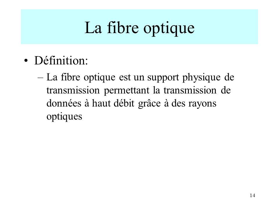 14 La fibre optique Définition: –La fibre optique est un support physique de transmission permettant la transmission de données à haut débit grâce à d