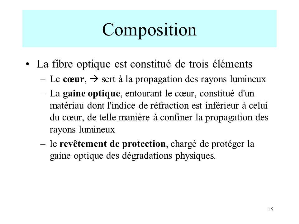 15 Composition La fibre optique est constitué de trois éléments –Le cœur, sert à la propagation des rayons lumineux –La gaine optique, entourant le cœ