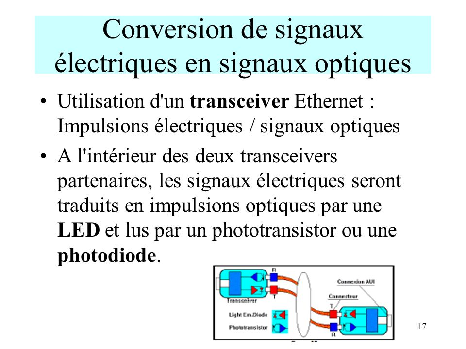 17 Conversion de signaux électriques en signaux optiques Utilisation d'un transceiver Ethernet : Impulsions électriques / signaux optiques A l'intérie