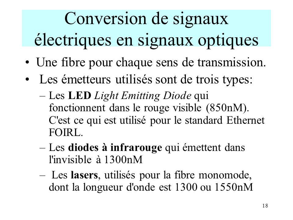 18 Conversion de signaux électriques en signaux optiques Une fibre pour chaque sens de transmission. Les émetteurs utilisés sont de trois types: –Les