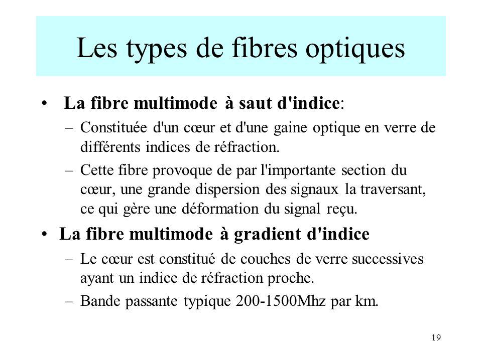 19 Les types de fibres optiques La fibre multimode à saut d'indice: –Constituée d'un cœur et d'une gaine optique en verre de différents indices de réf