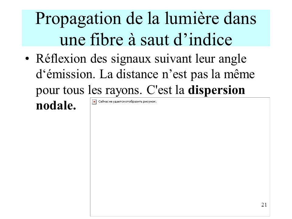 21 Propagation de la lumière dans une fibre à saut dindice Réflexion des signaux suivant leur angle démission. La distance nest pas la même pour tous