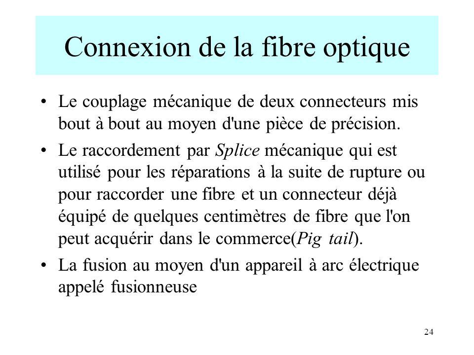 24 Connexion de la fibre optique Le couplage mécanique de deux connecteurs mis bout à bout au moyen d'une pièce de précision. Le raccordement par Spli