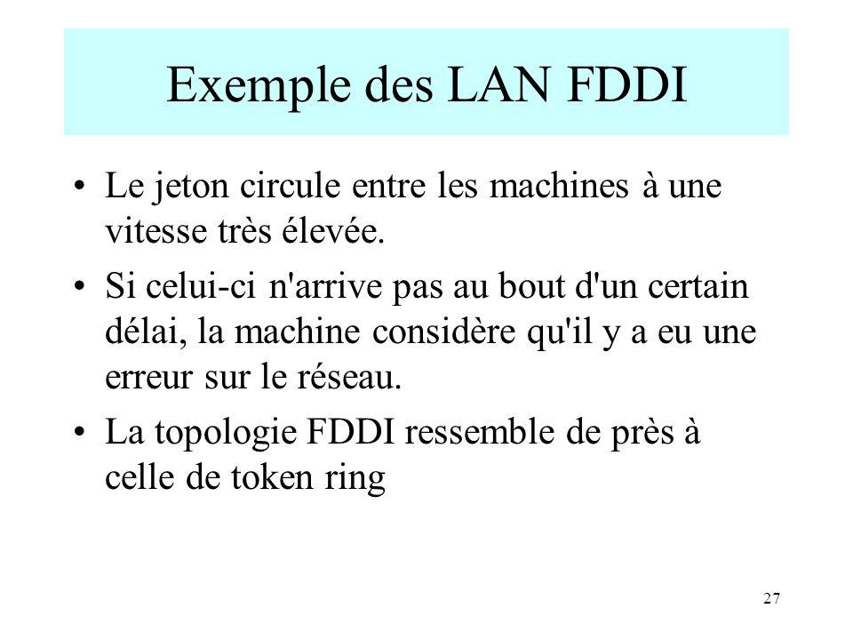 27 Exemple des LAN FDDI Le jeton circule entre les machines à une vitesse très élevée. Si celui-ci n'arrive pas au bout d'un certain délai, la machine