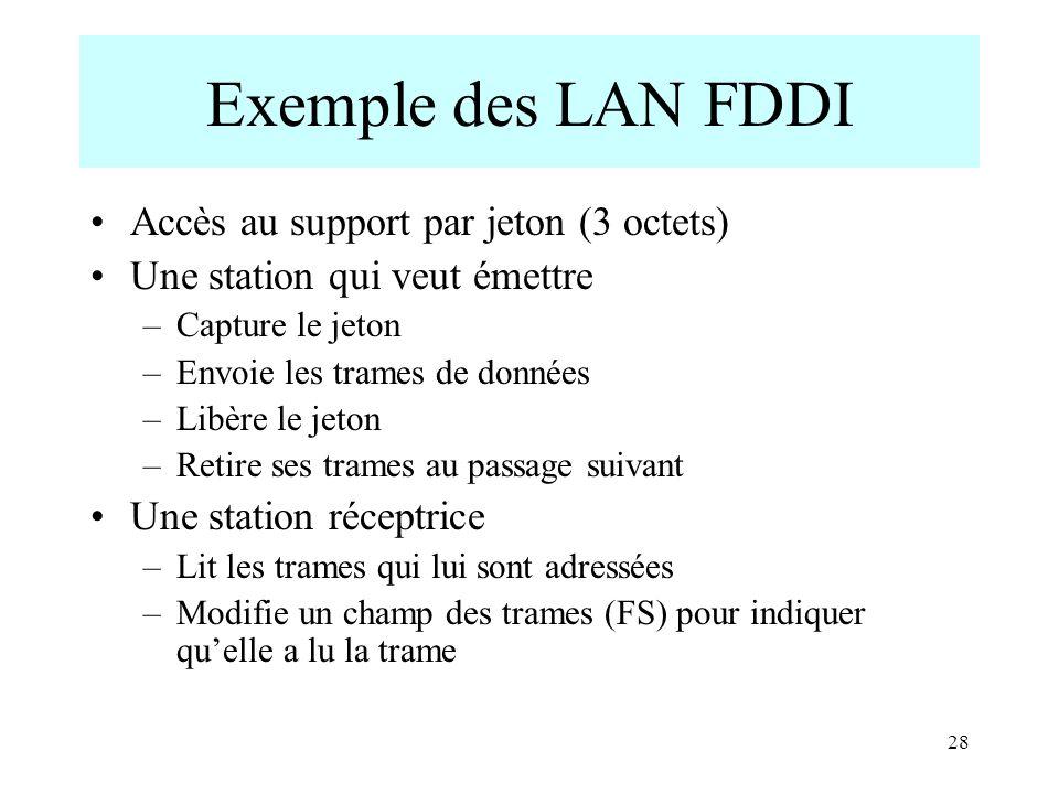 28 Exemple des LAN FDDI Accès au support par jeton (3 octets) Une station qui veut émettre –Capture le jeton –Envoie les trames de données –Libère le