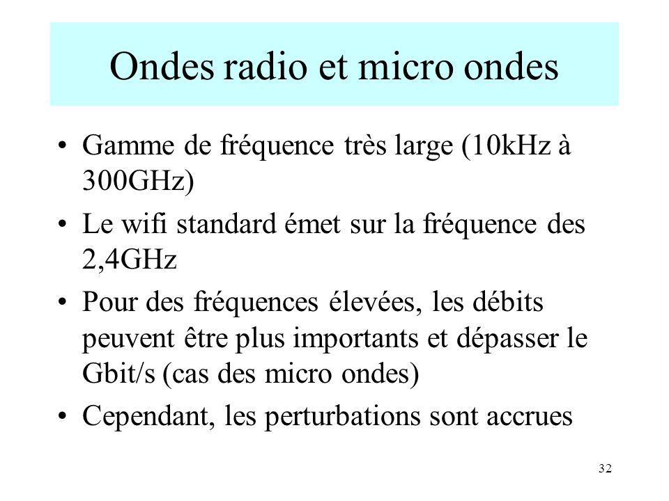 32 Ondes radio et micro ondes Gamme de fréquence très large (10kHz à 300GHz) Le wifi standard émet sur la fréquence des 2,4GHz Pour des fréquences éle